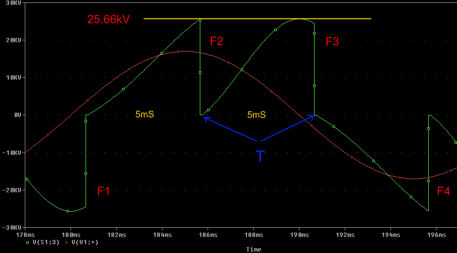 normal 200bps SRSG evenly-spaced waveform
